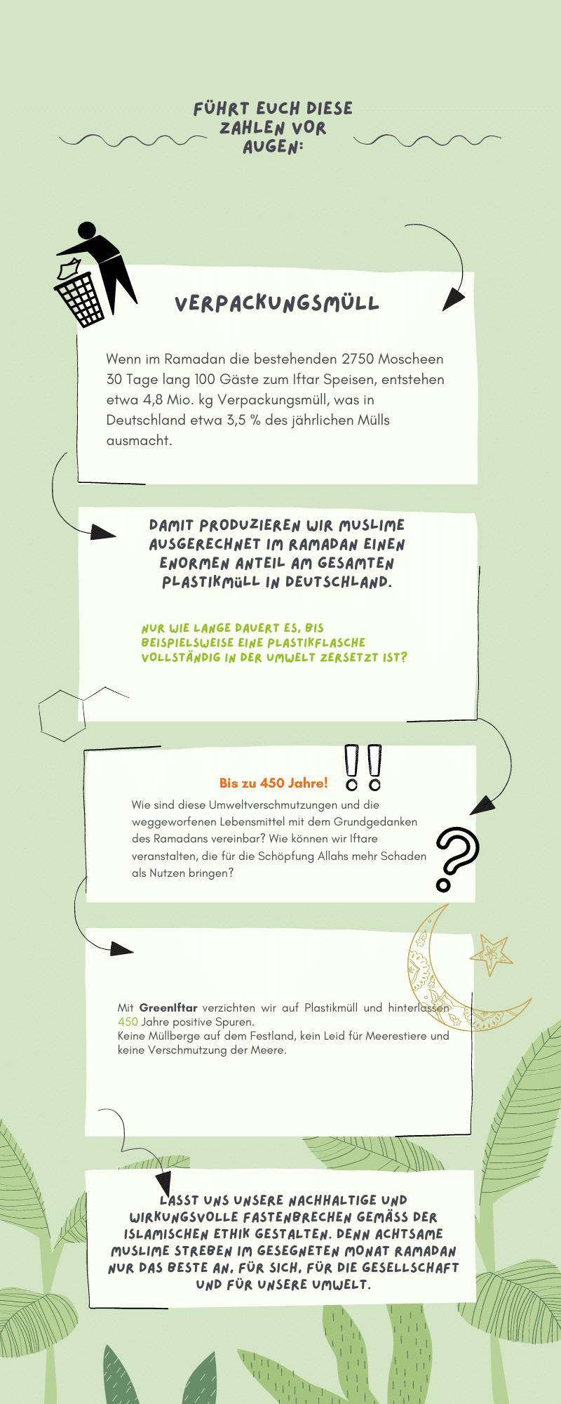 Infografik ramadan